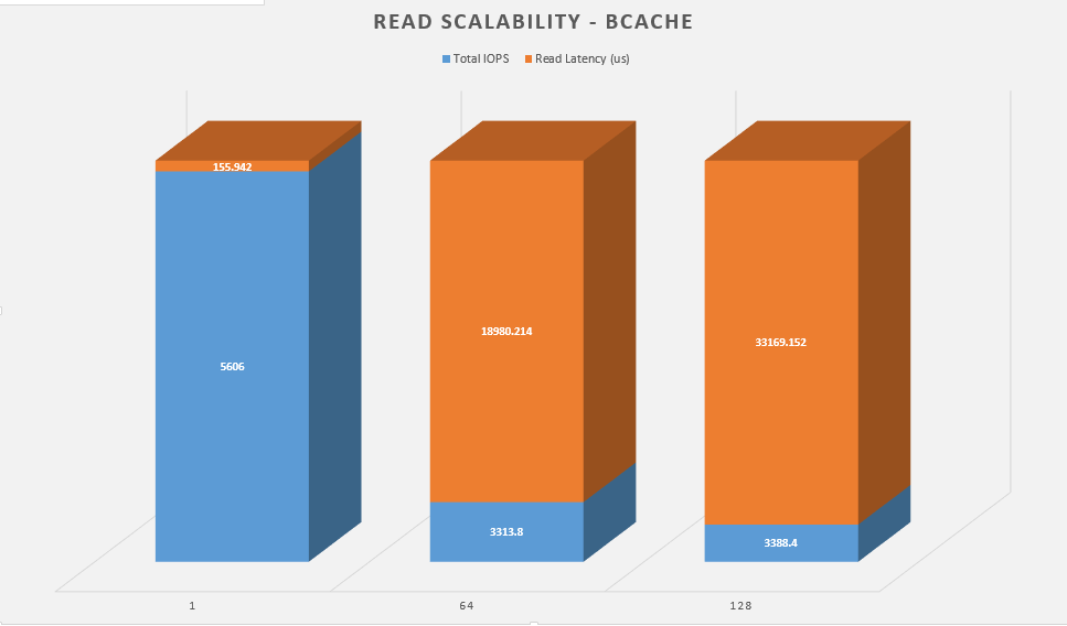 read-scalability-bcache