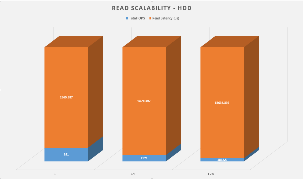 read-scalability-hdd