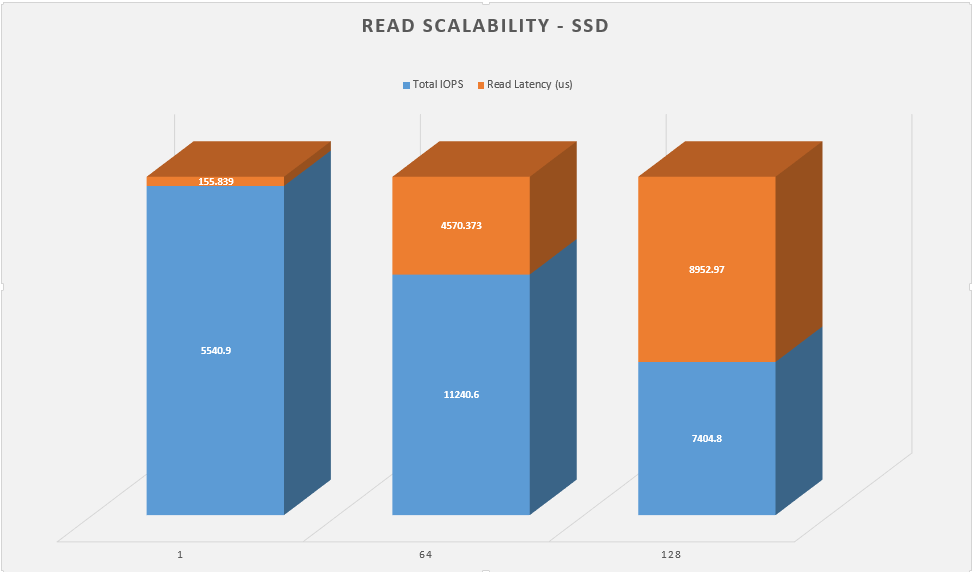 read-scalability-ssd