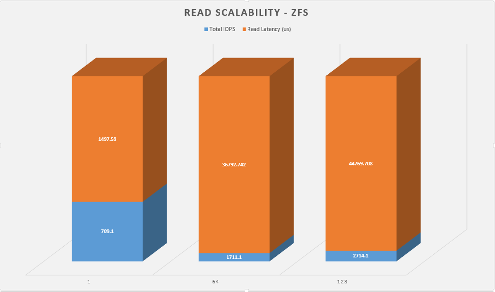 read-scalability-zfs
